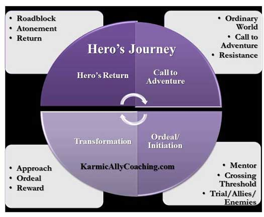 The Hero's Journey with Karmic Ally Coaching