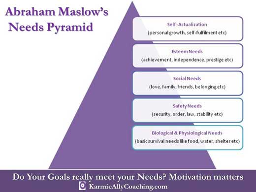 Abraham Maslow's Pyramid of Needs