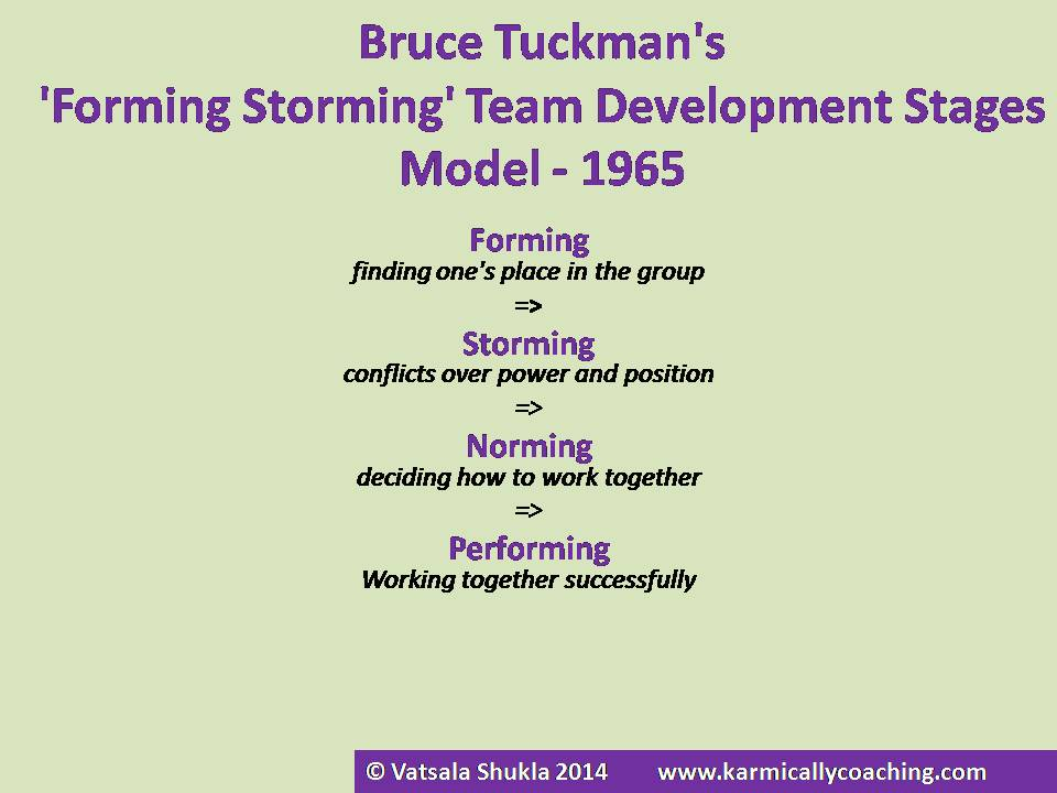 Bruce-Tuckman-team-development-model-karmic-ally-coaching