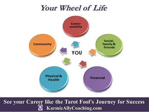 Your Wheel of Life