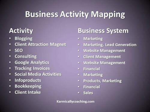 Mapping business activity into system