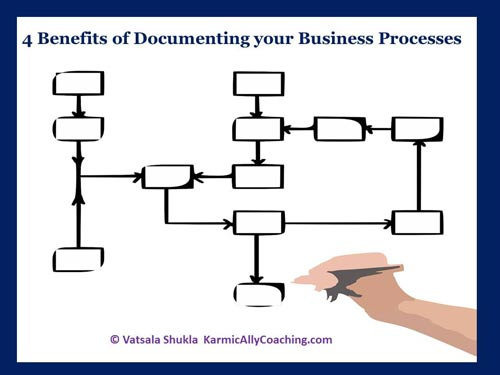 Flowchart of business process