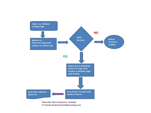 Opt in process flowchart